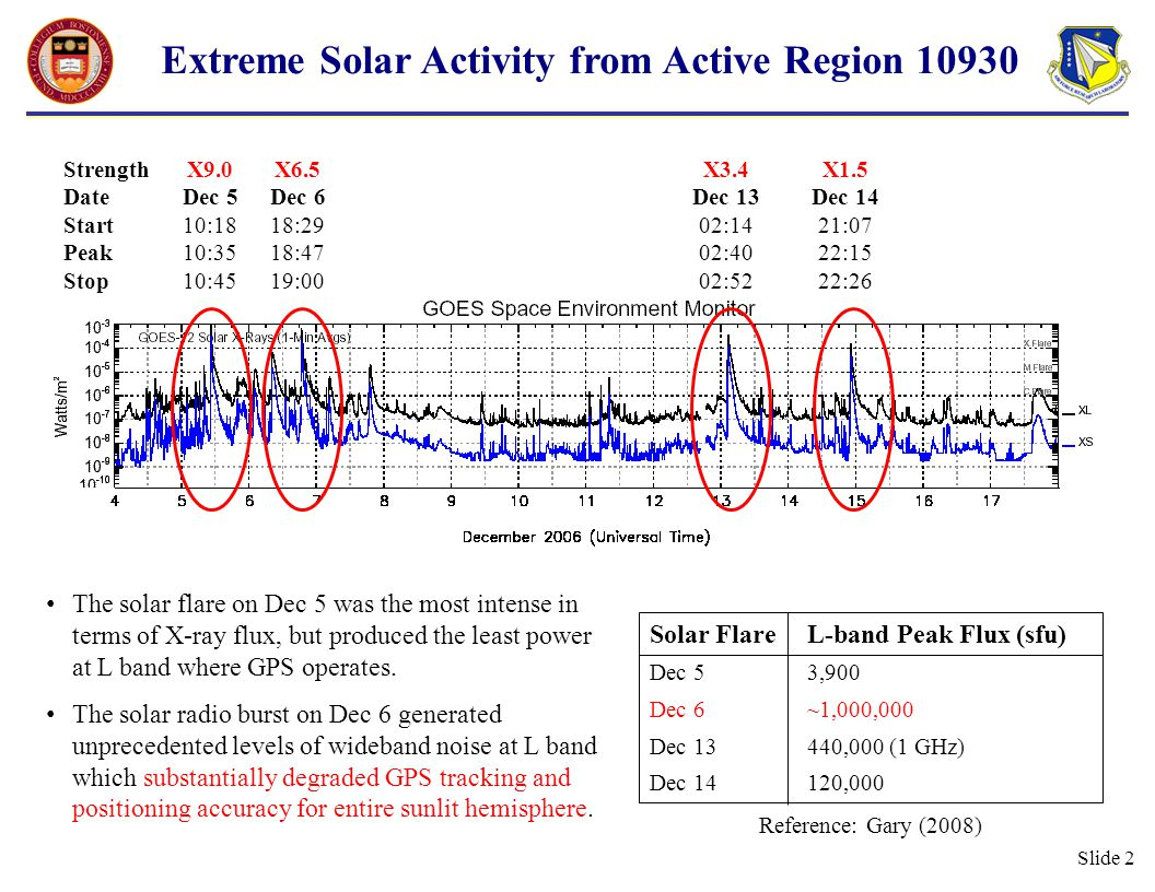 Slide 13 C/No Reductions at L2 from Different Stations Maximum vertical equivalent L2 fade: 30 dB C/No reductions are very similar for any sunlit location once solar incidence angle correction applied 18:3018:4519:0019:1519:3019:4520:00 UT L2  C/No PRN 08 PRN 29 dB-Hz Ancon Antofagasta Sao Luis Kwajalein 18:3018:4519:0019:1519:3019:4520:00 UT Vertical Equivalent L2  C/No PRN 08 PRN 29 dB-Hz Ancon Antofagasta Sao Luis Kwajalein Solar incidence angles at 19:15 UT Ancon:34° Antofagasta:37° Sao Luis:68° Kwajalein:86°
