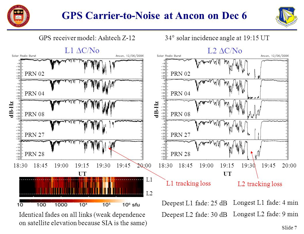 Slide 8 GPS Pseudorange and Phase at Ancon on Dec 6 Ranging errors (not ionospheric delay) SITEC (enhanced ionization from flare) of 5 TECU in 3 min, starting just before peak of flare (18:47) Cycle slip (TEC becomes difficult to measure) GPS receiver model: Ashtech Z-12 34° solar incidence angle at 19:15 UT Ranging errors (on L1, L2 or both) exceed 100 m.
