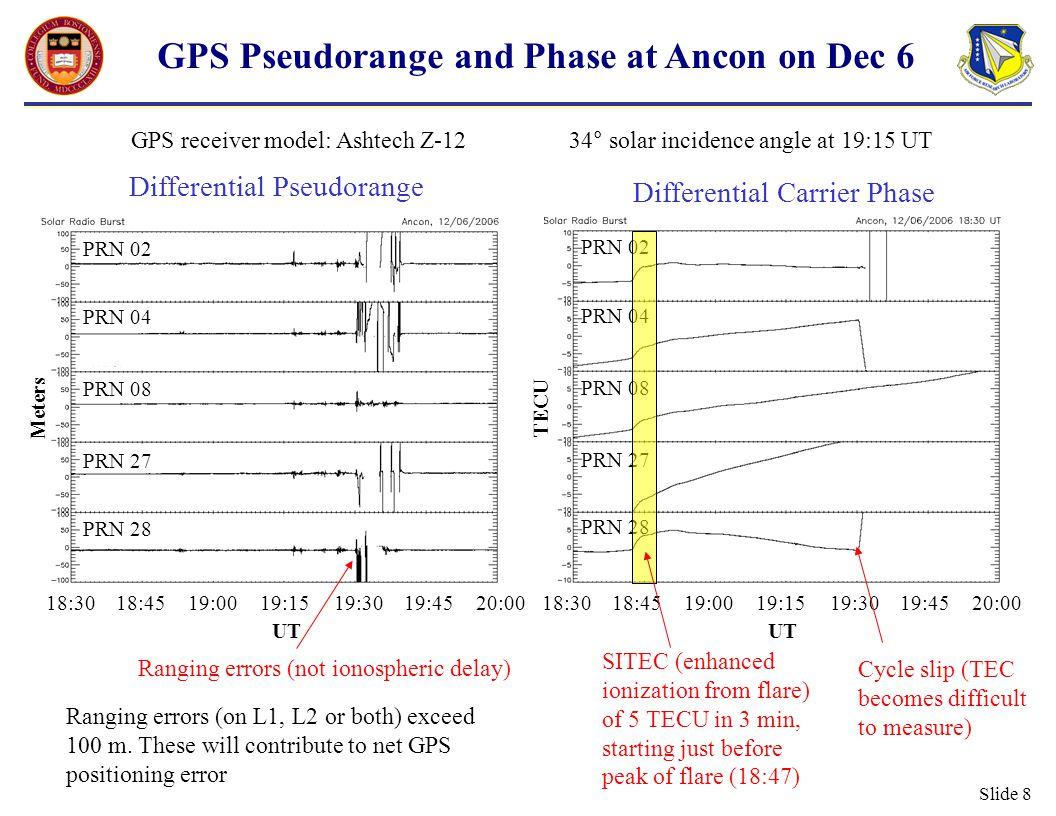 Slide 9 GPS Position Solution at Ancon on Dec 6 Position Errors: 20 m horizontal 60 m vertical Degraded tracking GPS receiver model: Ashtech Z-12 34° solar incidence angle at 19:15 UT Horizontal (m) Vertical (m) No.