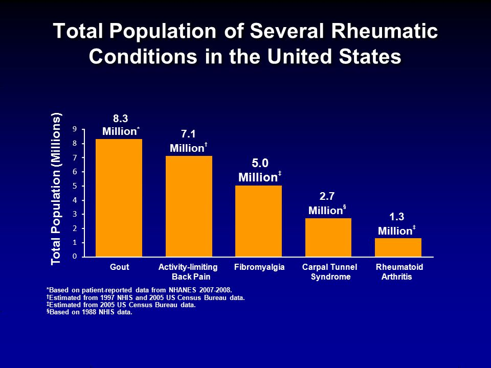 Total Population of Several Rheumatic Conditions in the United States 8.3 Million * 7.1 Million † 5.0 Million ‡ 2.7 Million § 1.3 Million ‡ *Based on