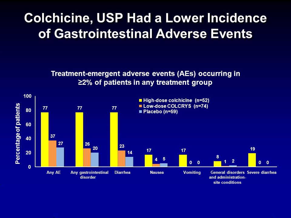 Colchicine, USP Had a Lower Incidence of Gastrointestinal Adverse Events Treatment-emergent adverse events (AEs) occurring in ≥2% of patients in any t