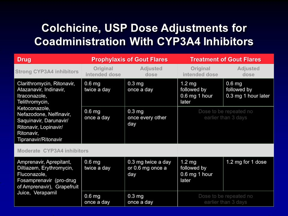 Colchicine, USP Dose Adjustments for Coadministration With CYP3A4 Inhibitors