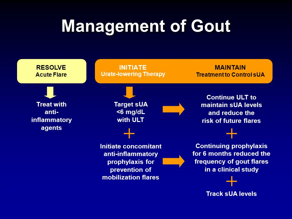 Continuing prophylaxis for 6 months reduced the frequency of gout flares in a clinical study Management of Gout RESOLVE Acute Flare INITIATE Urate-low