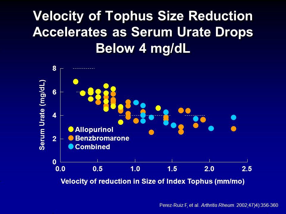 Velocity of Tophus Size Reduction Accelerates as Serum Urate Drops Below 4 mg/dL Perez-Ruiz F, et al. Arthritis Rheum. 2002;47)4):356-360 Allopurinol