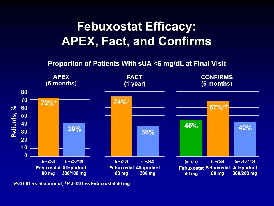 Febuxostat Efficacy: APEX, Fact, and Confirms 42% (n=610/145) Allopurinol 300/200 mg (n=242) Allopurinol 300 mg 36% (n=253/10) Allopurinol 300/100 mg