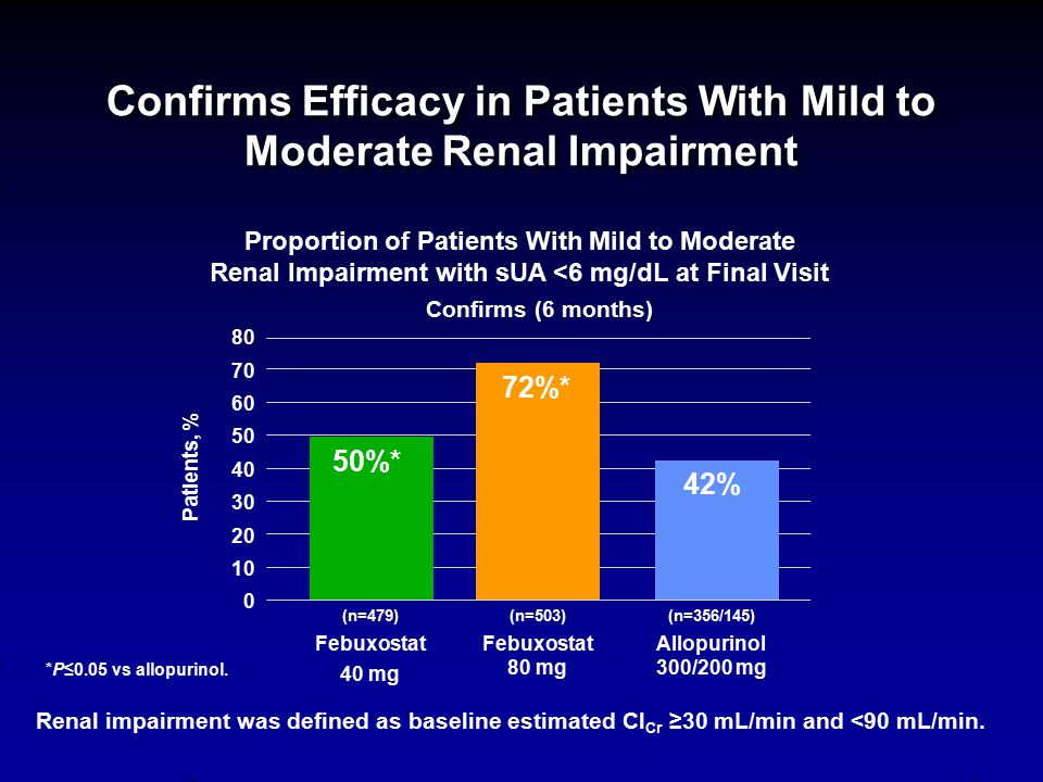 Confirms Efficacy in Patients With Mild to Moderate Renal Impairment *P≤0.05 vs allopurinol. Proportion of Patients With Mild to Moderate Renal Impair