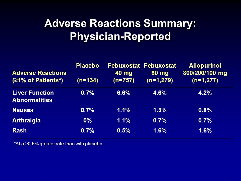 Adverse Reactions Summary: Physician-Reported *At a ≥0.5% greater rate than with placebo. PlaceboFebuxostatFebuxostatAllopurinol Adverse Reactions40 m