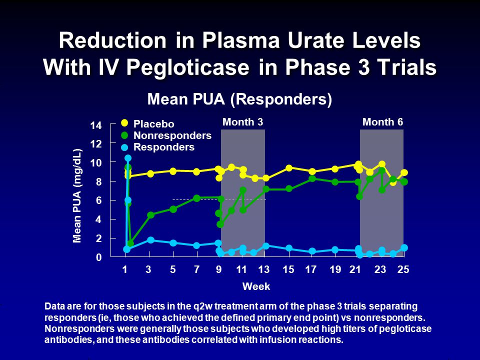Reduction in Plasma Urate Levels With IV Pegloticase in Phase 3 Trials Data are for those subjects in the q2w treatment arm of the phase 3 trials sepa