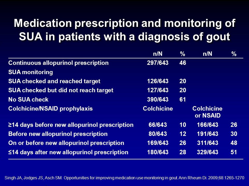 Singh JA, Jodges JS, Asch SM. Opportunities for improving medication use monitoring in gout. Ann Rheum Di. 2009;68:1265-1270 Medication prescription a