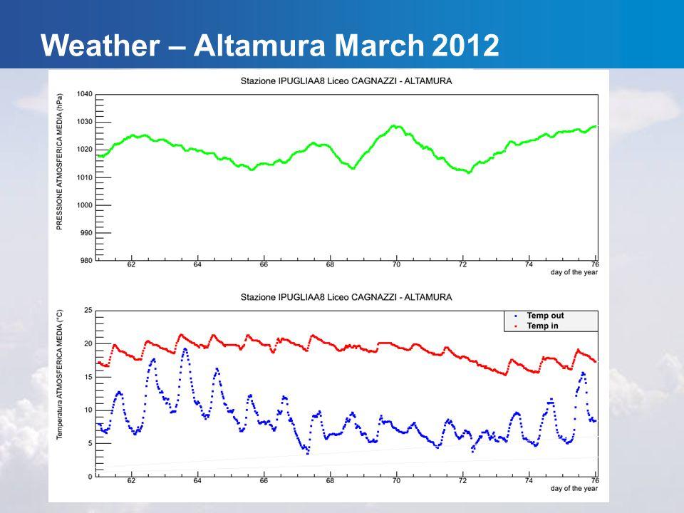 Weather – Altamura March 2012