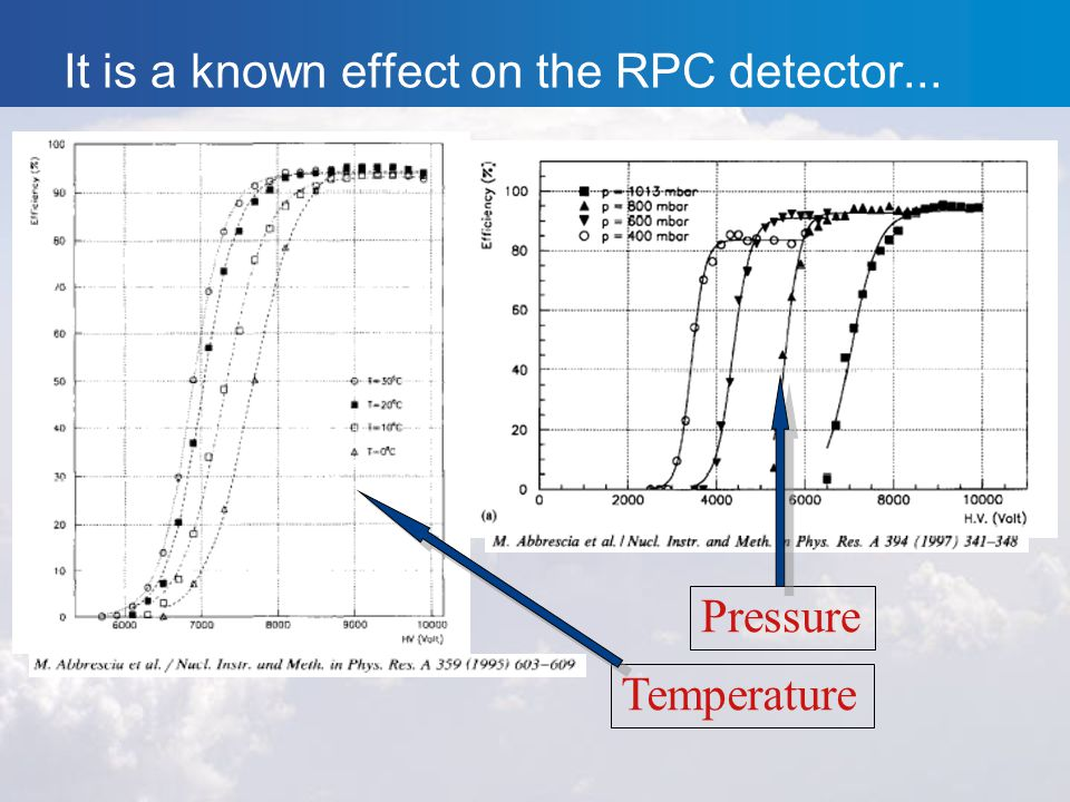 It is a known effect on the RPC detector... Temperature Pressure