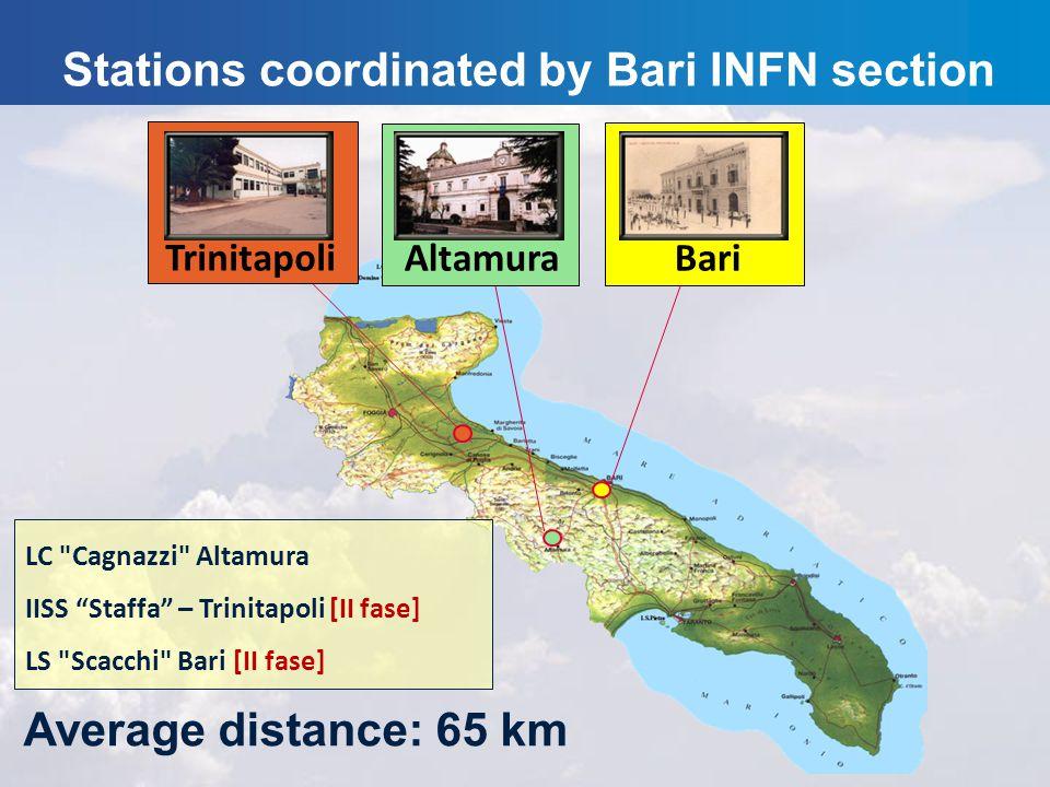 Stations coordinated by Bari INFN section Trinitapoli Bari Altamura Average distance: 65 km LC Cagnazzi Altamura IISS Staffa – Trinitapoli [II fase] LS Scacchi Bari [II fase]