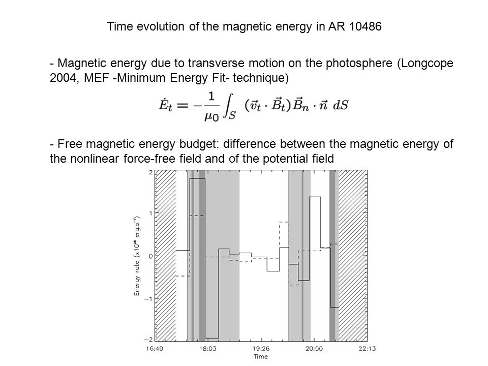 Time evolution of the magnetic energy in AR 10486 - Magnetic energy due to transverse motion on the photosphere (Longcope 2004, MEF -Minimum Energy Fit- technique) - Free magnetic energy budget: difference between the magnetic energy of the nonlinear force-free field and of the potential field
