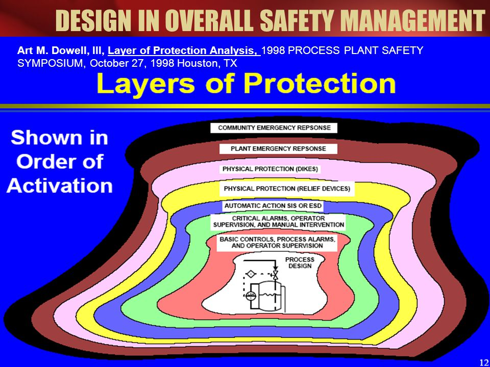 DESIGN IN OVERALL SAFETY MANAGEMENT Art M. Dowell, III, Layer of Protection Analysis, 1998 PROCESS PLANT SAFETY SYMPOSIUM, October 27, 1998 Houston, T