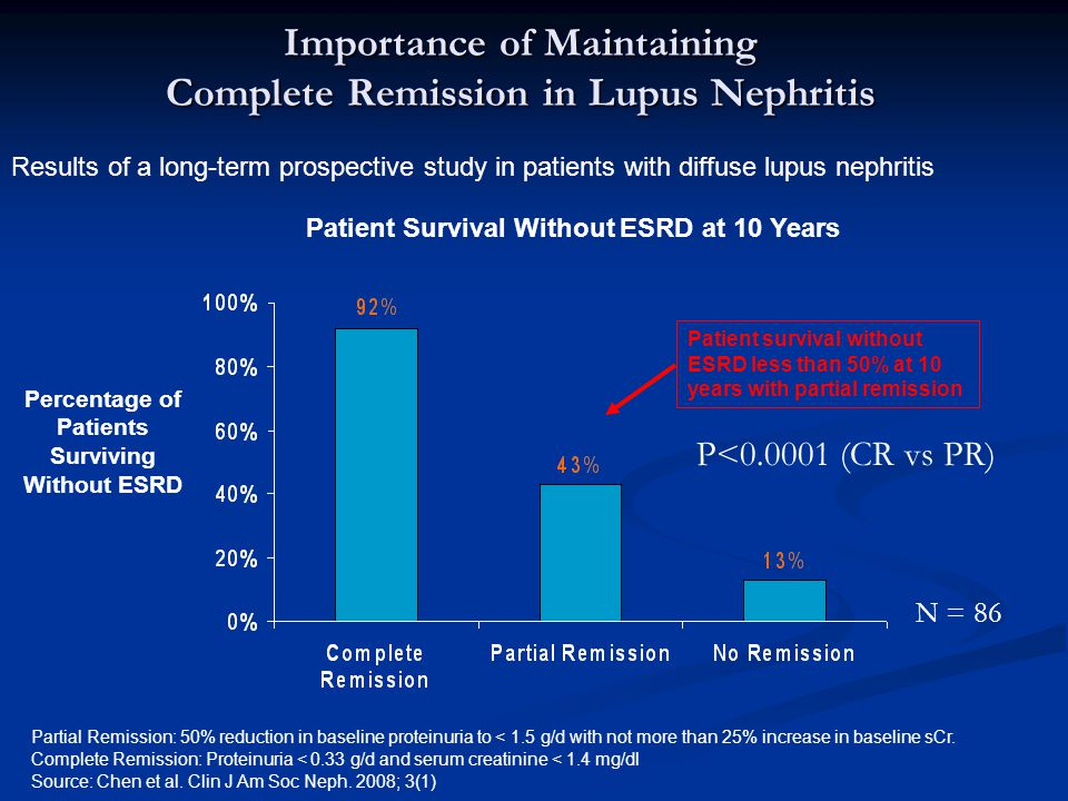 Importance of Maintaining Complete Remission in Lupus Nephritis Partial Remission: 50% reduction in baseline proteinuria to < 1.5 g/d with not more than 25% increase in baseline sCr.