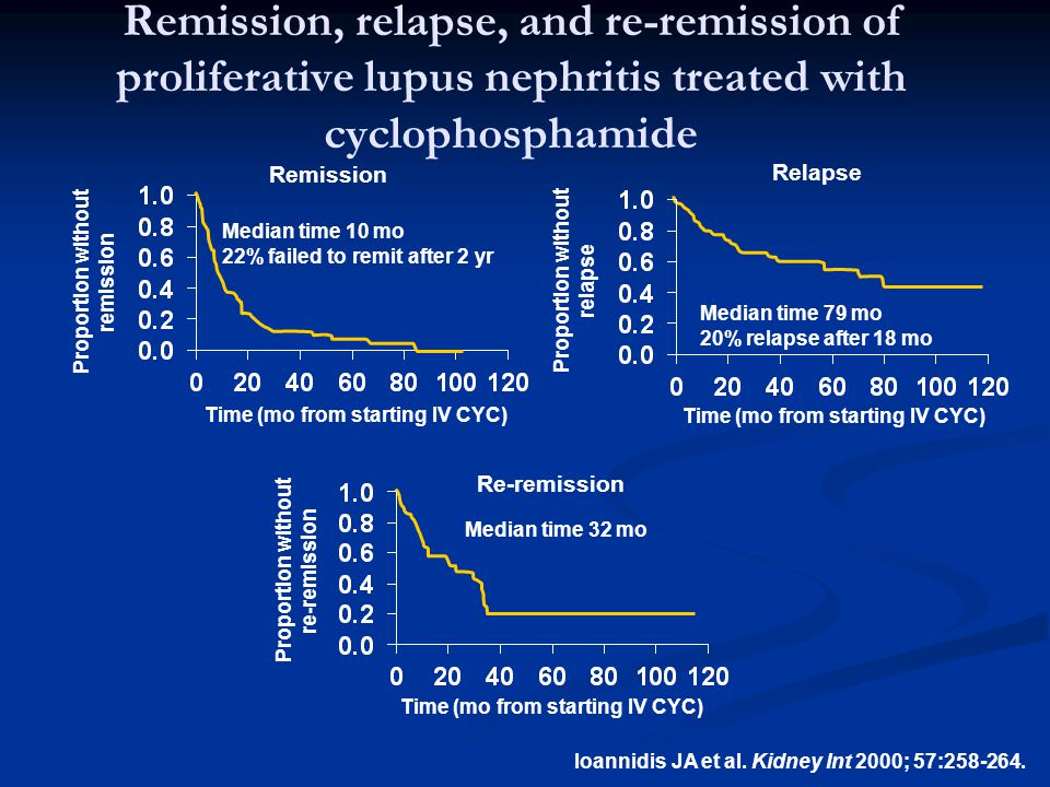 Remission, relapse, and re-remission of proliferative lupus nephritis treated with cyclophosphamide Ioannidis JA et al. Kidney Int 2000; 57:258-264. P