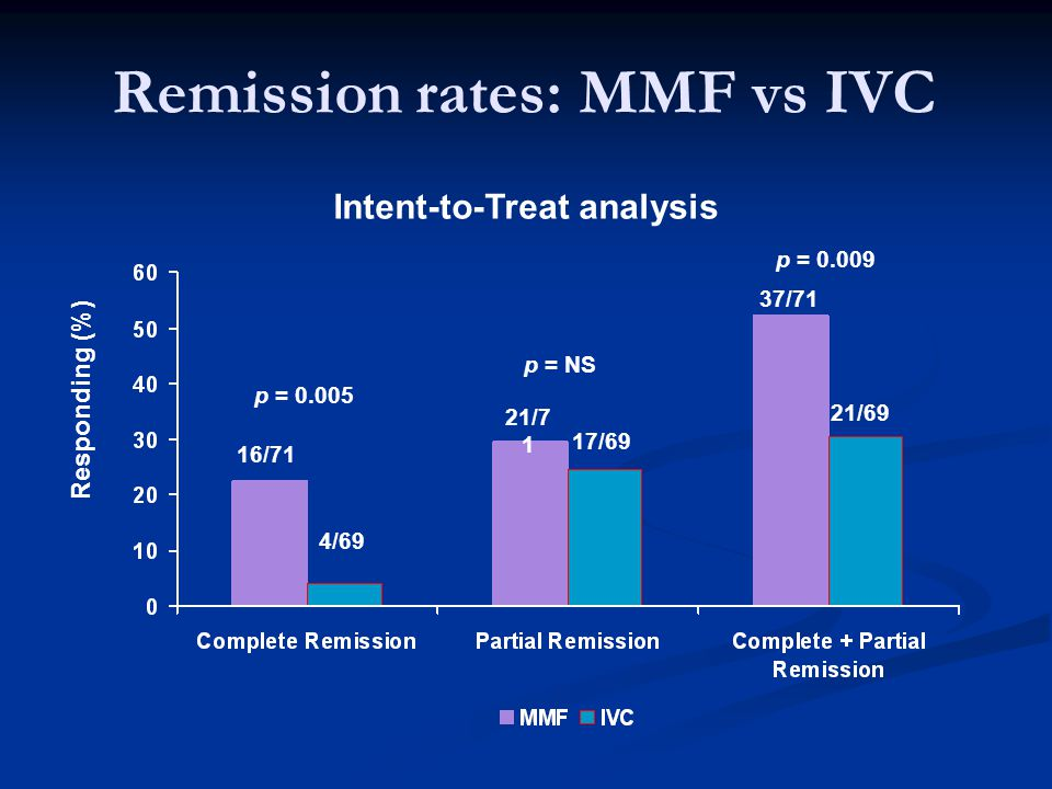 Remission rates: MMF vs IVC 16/71 4/69 21/7 1 17/69 37/71 21/69 Intent-to-Treat analysis p = NS p = 0.005 p = 0.009 Responding (%)