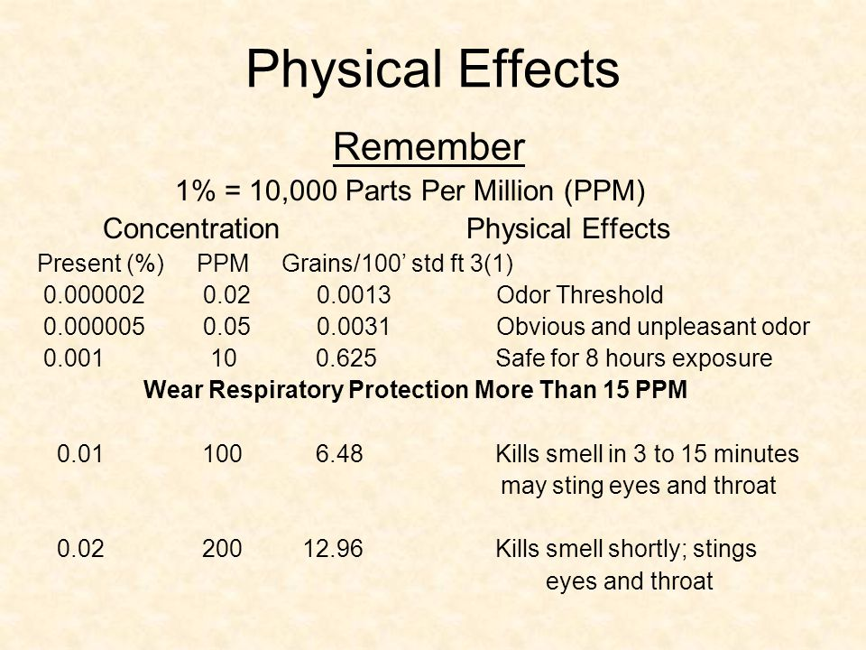 Concentration Physical Effects Present (%) PPM Grains/100' std ft 3(1) 0.05 500 32.96 Dizziness, breathing ceases in a few minutes: needs prompt artificial respiration 0.07 700 45.36 Unconscious quickly; death will result if not rescued promptly 0.1 1000 64.8 Unconscious at once: followed by death within minutes.