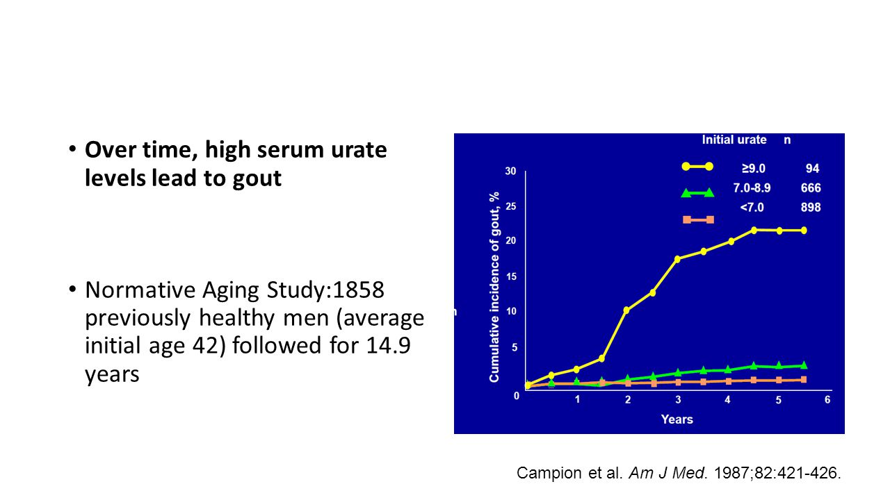 Over time, high serum urate levels lead to gout Normative Aging Study:1858 previously healthy men (average initial age 42) followed for 14.9 years Cam