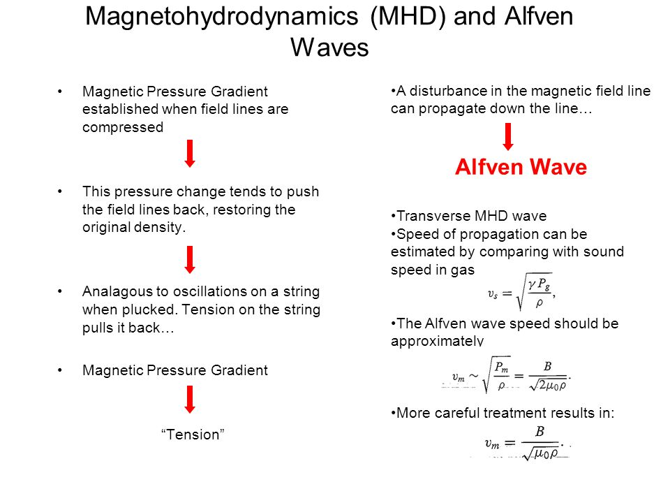 A disturbance in the magnetic field line can propagate down the line… Alfven Wave Transverse MHD wave Speed of propagation can be estimated by compari