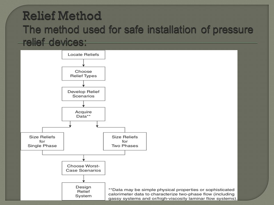 2.The safety valve is for gas service.