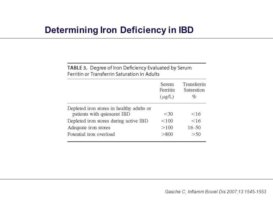 Determining Iron Deficiency in IBD Gasche C, Inflamm Bowel Dis 2007;13:1545-1553