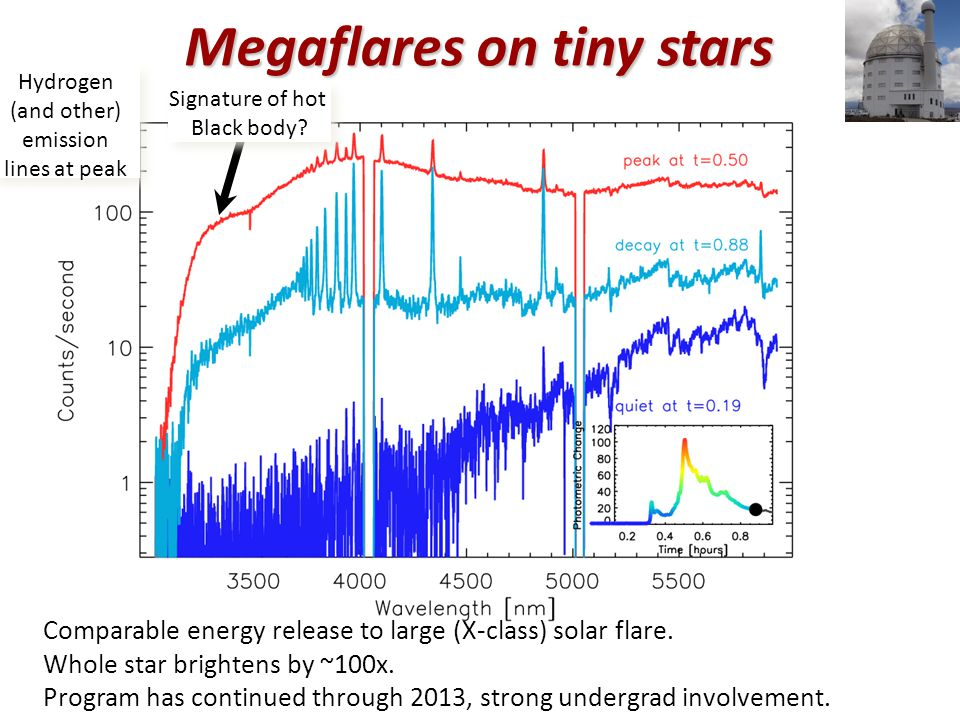 Hydrogen (and other) emission lines at peak Hydrogen (and other) emission lines at peak Comparable energy release to large (X-class) solar flare.