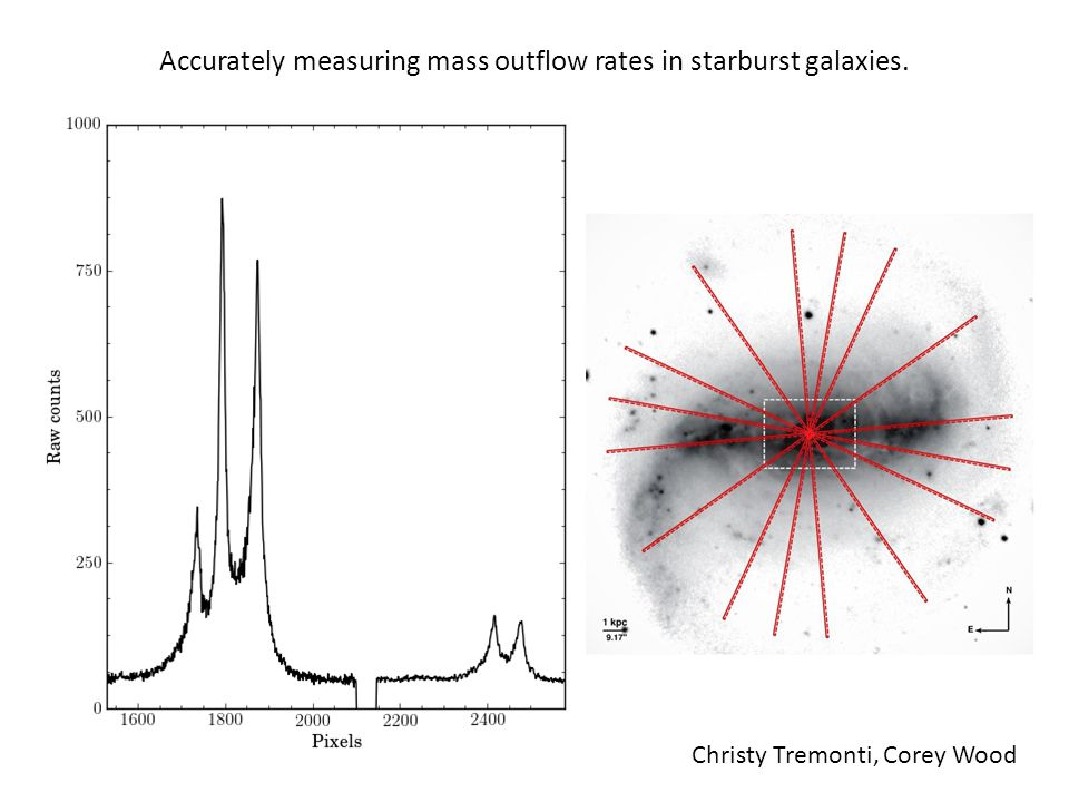 Accurately measuring mass outflow rates in starburst galaxies.
