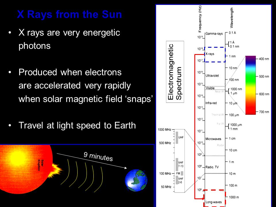 X Rays from the Sun X rays are very energetic photons Produced when electrons are accelerated very rapidly when solar magnetic field 'snaps' Travel at light speed to Earth 9 minutes