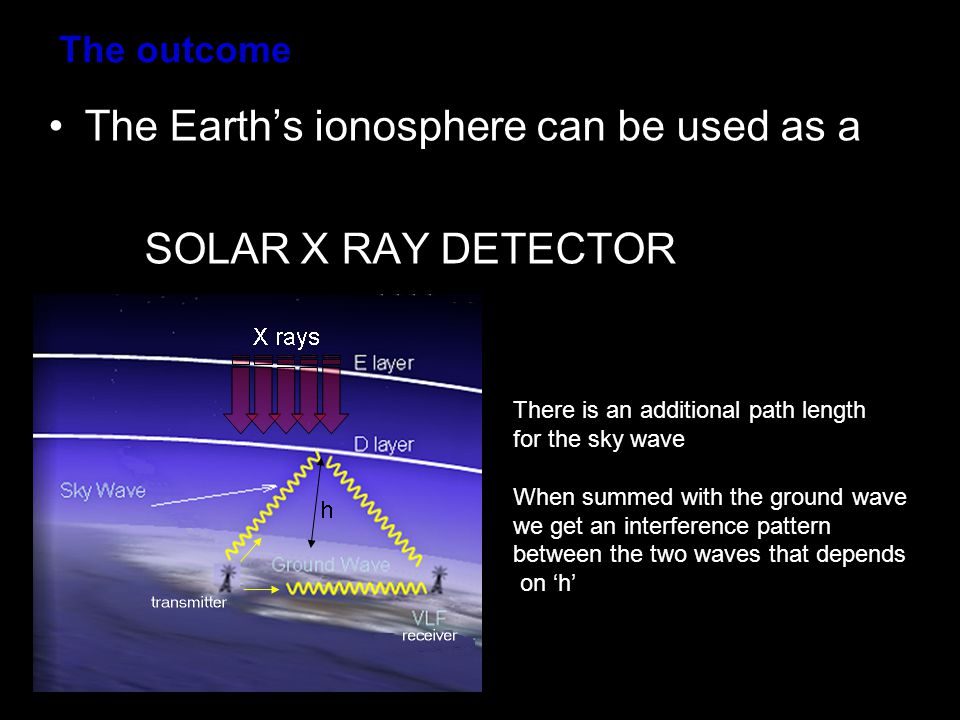 The outcome The Earth's ionosphere can be used as a SOLAR X RAY DETECTOR There is an additional path length for the sky wave When summed with the ground wave we get an interference pattern between the two waves that depends on 'h'