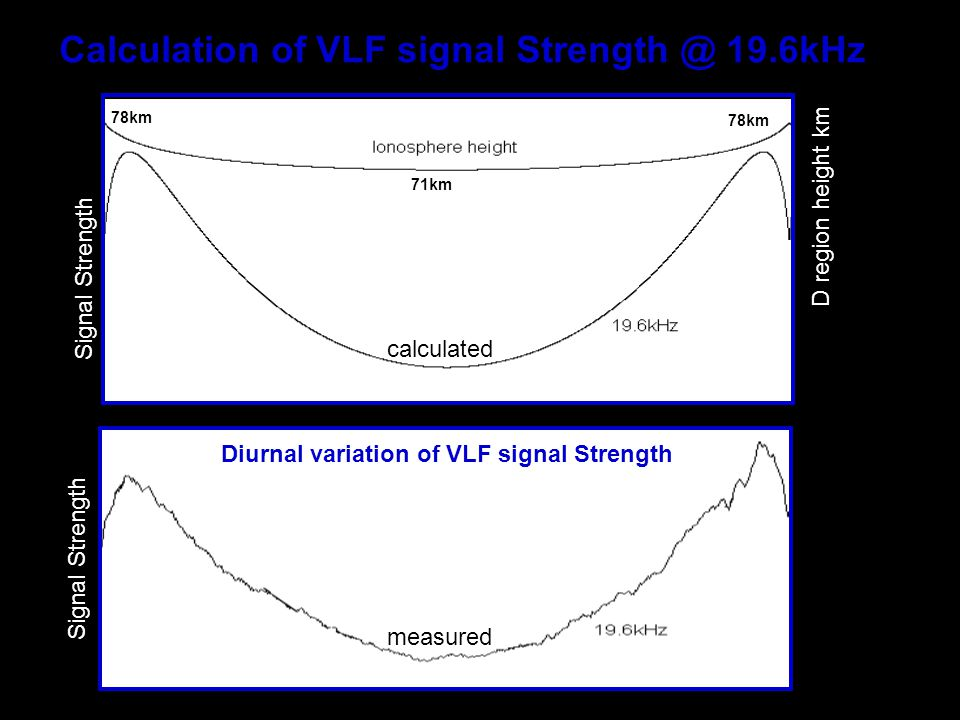 Calculation of VLF signal Strength @ 19.6kHz Signal Strength D region height km 78km 71km calculated Signal Strength measured Diurnal variation of VLF signal Strength