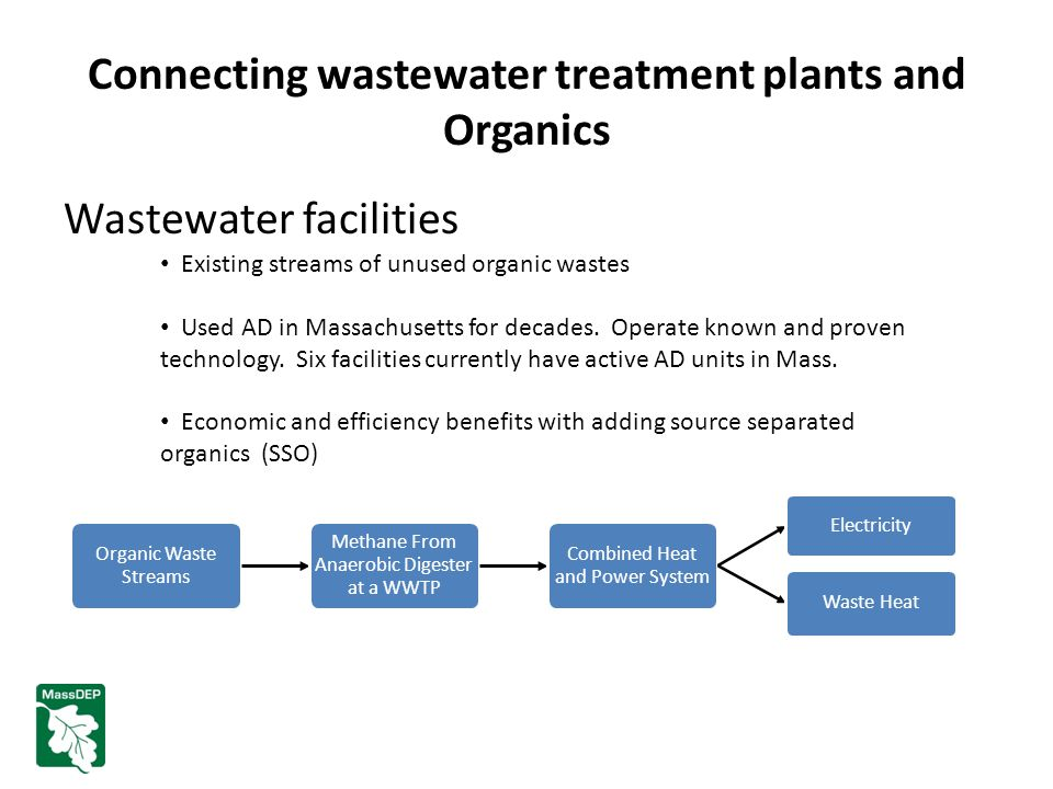 Connecting wastewater treatment plants and Organics Wastewater facilities Existing streams of unused organic wastes Used AD in Massachusetts for decades.