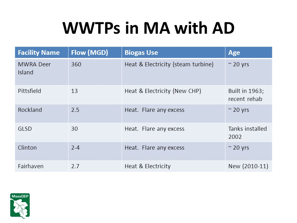 WWTPs in MA with AD Facility NameFlow (MGD)Biogas UseAge MWRA Deer Island 360Heat & Electricity (steam turbine)~ 20 yrs Pittsfield13Heat & Electricity (New CHP)Built in 1963; recent rehab Rockland2.5Heat.
