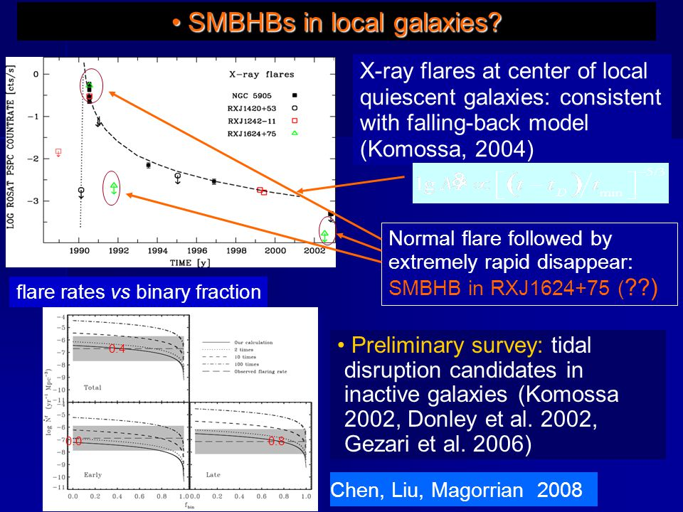 X-ray flares at center of local quiescent galaxies: consistent with falling-back model (Komossa, 2004) Normal flare followed by extremely rapid disappear: SMBHB in RXJ1624+75 ( ??) SMBHBs in local galaxies.