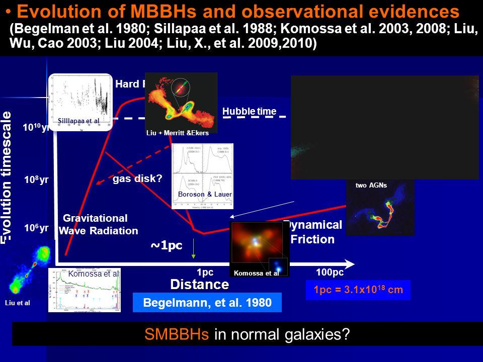 0.01pc Evolution timescale DistanceDistance Hard Phase Dynamical Friction Gravitational Wave Radiation Begelmann, et al.