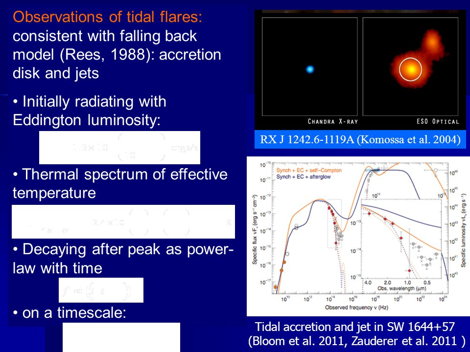 Observations of tidal flares: consistent with falling back model (Rees, 1988): accretion disk and jets Initially radiating with Eddington luminosity: Thermal spectrum of effective temperature Decaying after peak as power- law with time on a timescale: RX J 1242.6-1119A (Komossa et al.