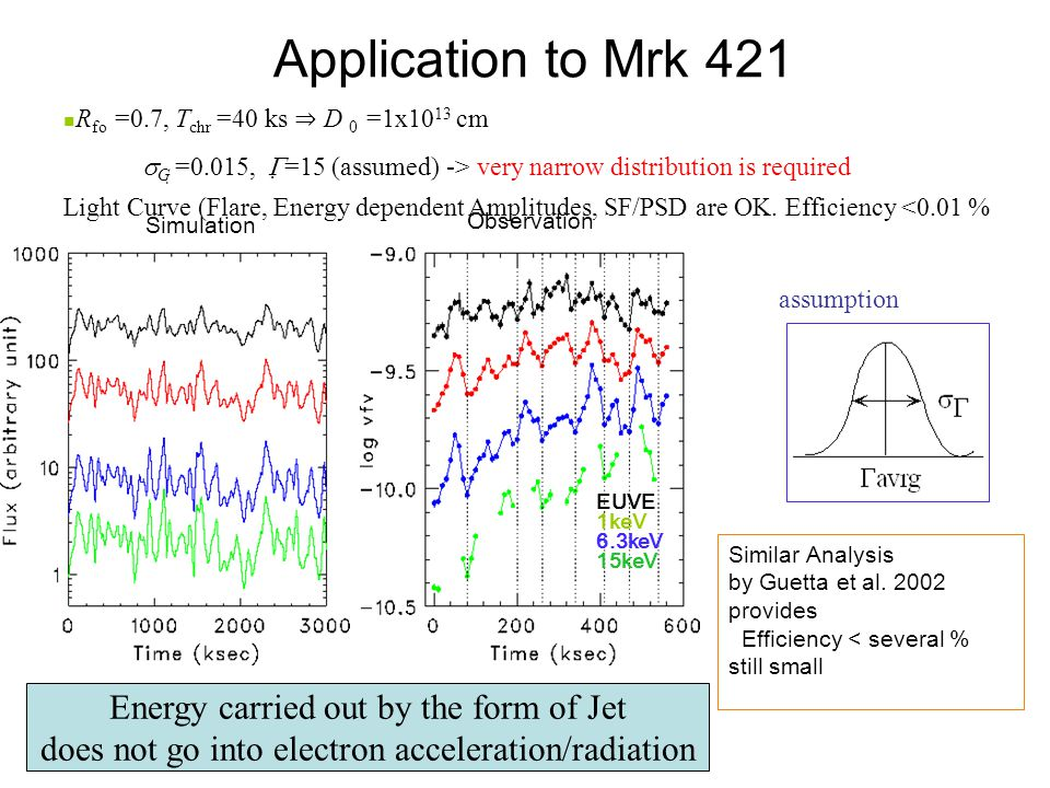 Simulation Observation EUVE 1keV 6.3keV 15keV R fo =0.7, T chr =40 ks ⇒ D 0 =1x10 13 cm  G  =0.015,  =15 (assumed) -> very narrow distribution is required Light Curve (Flare, Energy dependent Amplitudes, SF/PSD are OK.