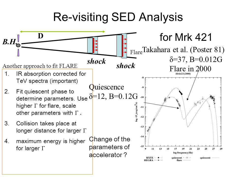 Re-visiting SED Analysis D B.H. shock Takahara et al.
