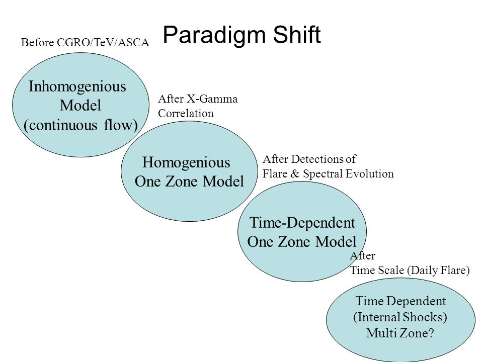 Paradigm Shift Inhomogenious Model (continuous flow) Before CGRO/TeV/ASCA Homogenious One Zone Model After X-Gamma Correlation Time-Dependent One Zone Model After Detections of Flare & Spectral Evolution Time Dependent (Internal Shocks) Multi Zone.