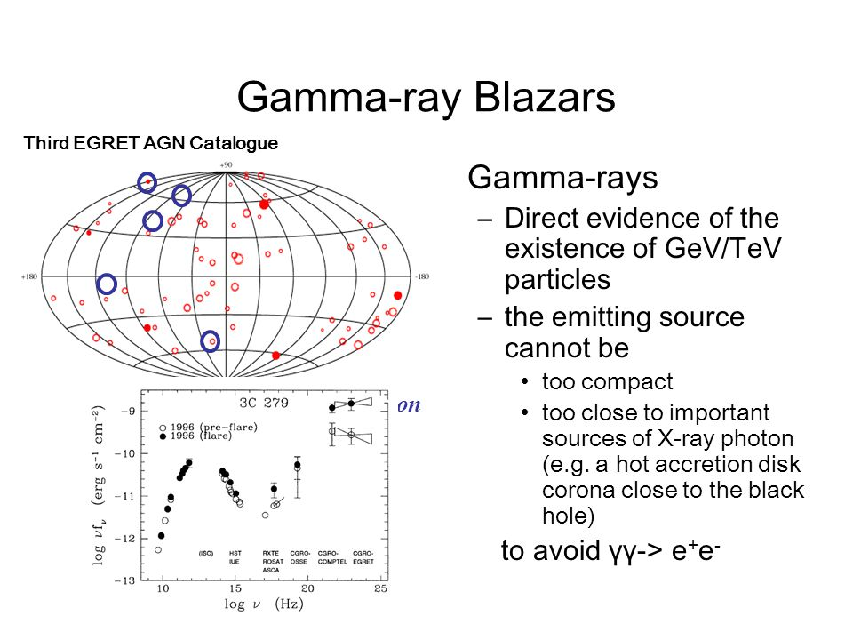 Gamma-ray Blazars Gamma-rays –Direct evidence of the existence of GeV/TeV particles –the emitting source cannot be too compact too close to important sources of X-ray photon (e.g.