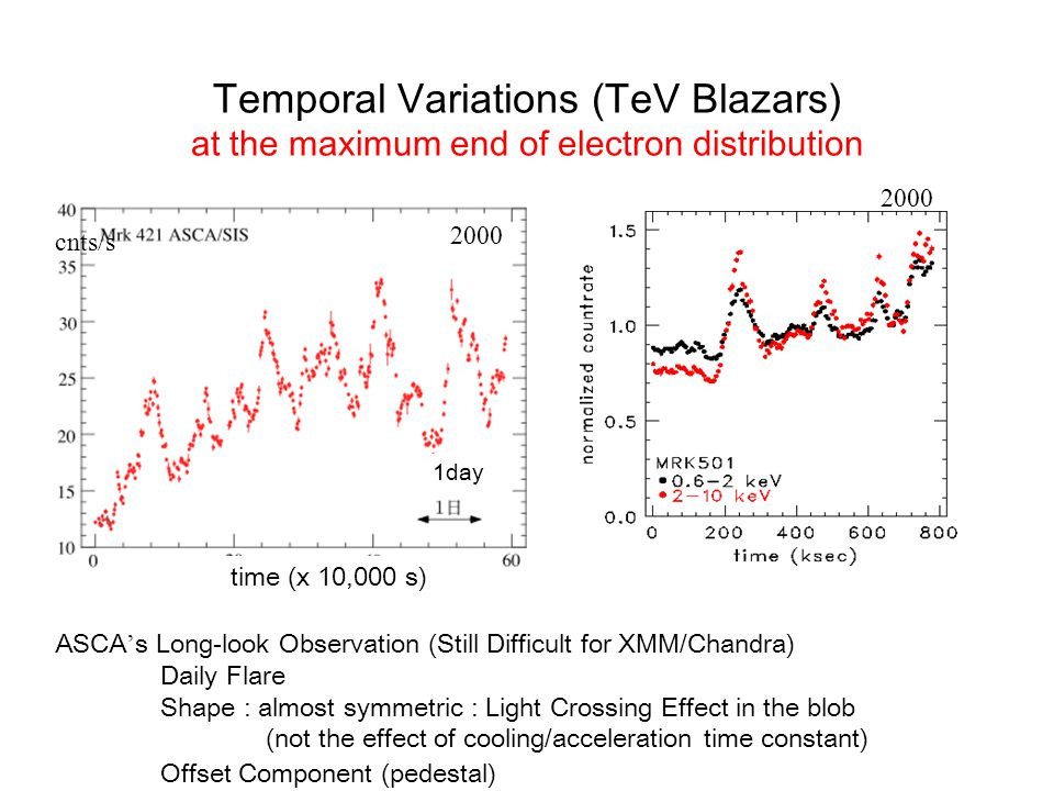 Temporal Variations (TeV Blazars) at the maximum end of electron distribution Takahashi et al.