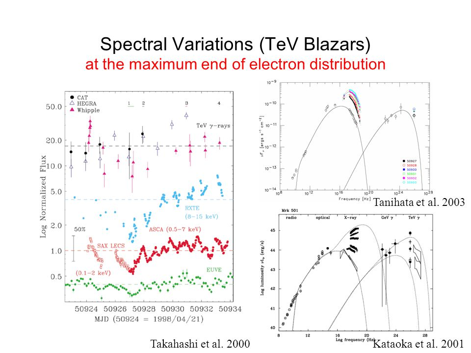 Conclusion We have a fairly good understanding of Blazar Spectra (Parameters of Accelerators); u e >u B X-ray/TeV correlations give strong constraint on the model Low Efficiency in sub-pc jets (Blazar emission) –Most of the energy carried out from BH is transported to kpc- jets and Lobes (See Poster 32 by Kataoka) Shift of Paradigm Time Dependent Model is indispensable Internal Shock Model (Multi Zone?) Need sensible and Detector in hard-X and Gamma