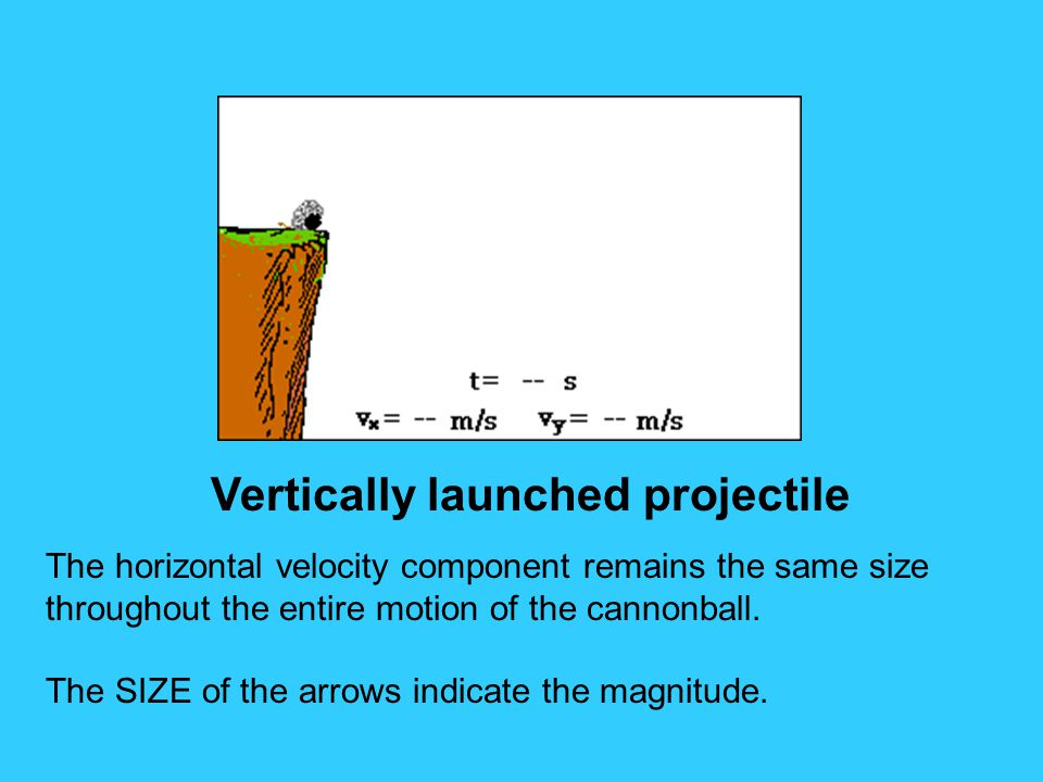 Vertically launched projectile The horizontal velocity component remains the same size throughout the entire motion of the cannonball. The SIZE of the