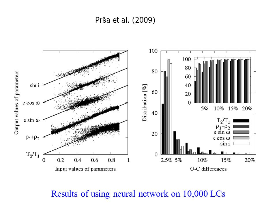 Pr š a et al. (2009) Results of using neural network on 10,000 LCs