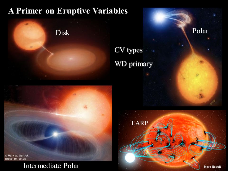 Disk Polar Intermediate Polar LARP A Primer on Eruptive Variables CV types WD primary Steve Howell
