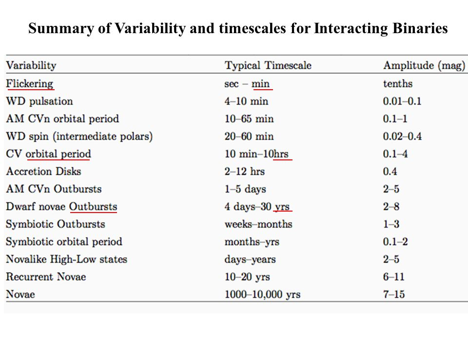 Summary of Variability and timescales for Interacting Binaries