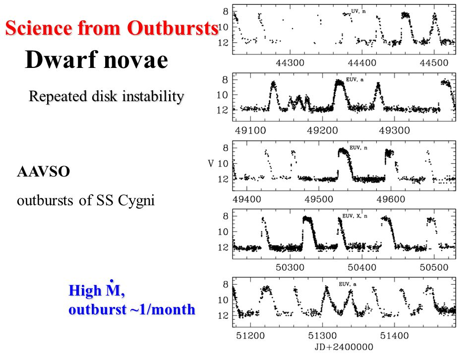 AAVSO outbursts of SS Cygni Dwarf novae Science from Outbursts Repeated disk instability High M, outburst ~1/month.