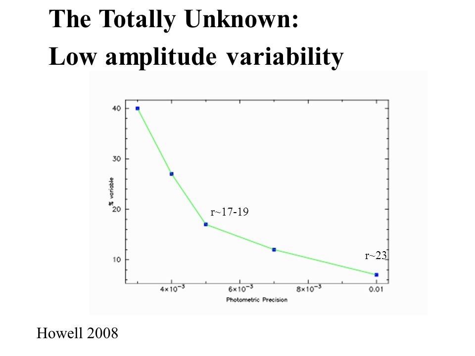 The Totally Unknown: Low amplitude variability Howell 2008 r~17-19 r~23
