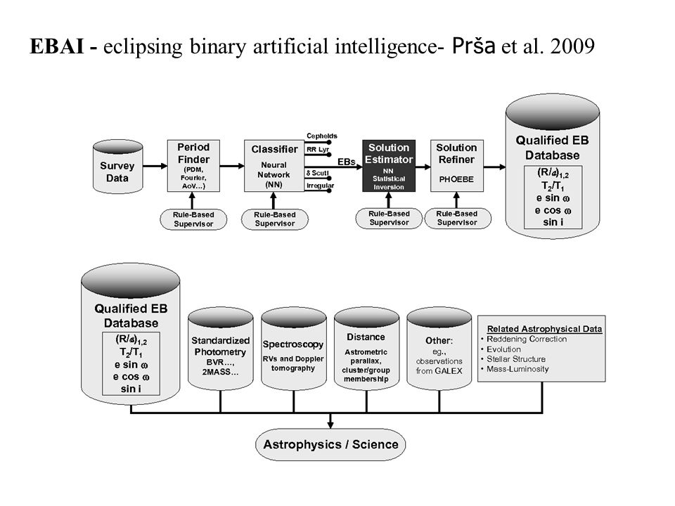 EBAI - eclipsing binary artificial intelligence- Pr š a et al. 2009