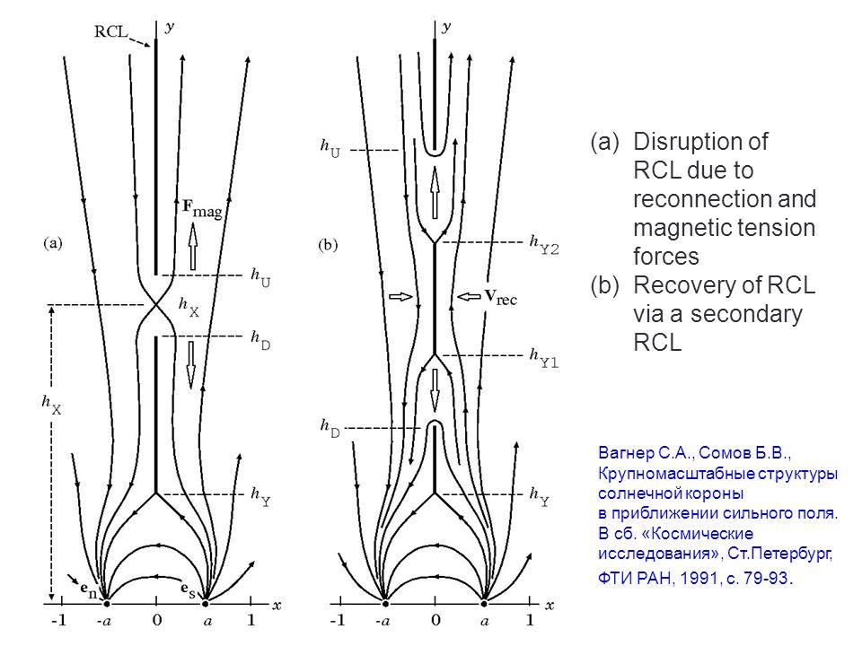 Вагнер С.А., Сомов Б.В., Крупномасштабные структуры солнечной короны в приближении сильного поля.